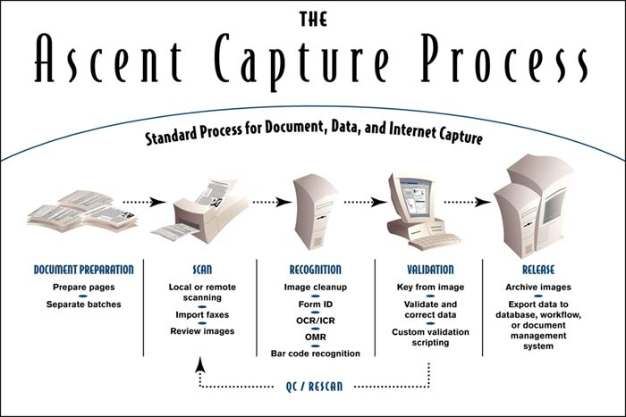 The Ascent Capture Process - scanning your documents for imaging and data capture